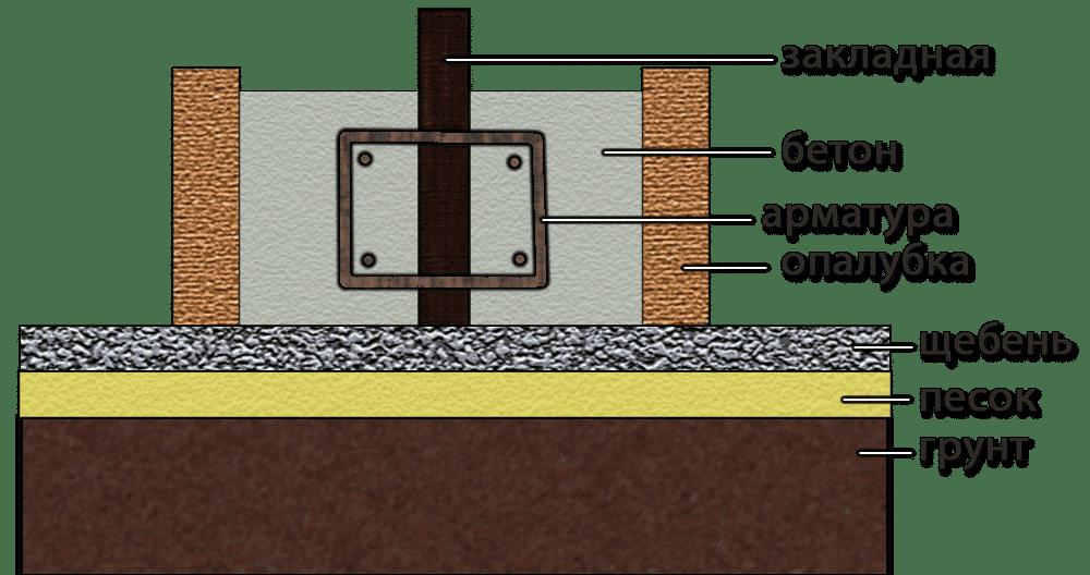 Схема ленточного фундамента под бескаркасный ангар