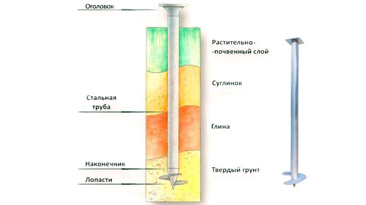 Схема свайного фундамента для ангара